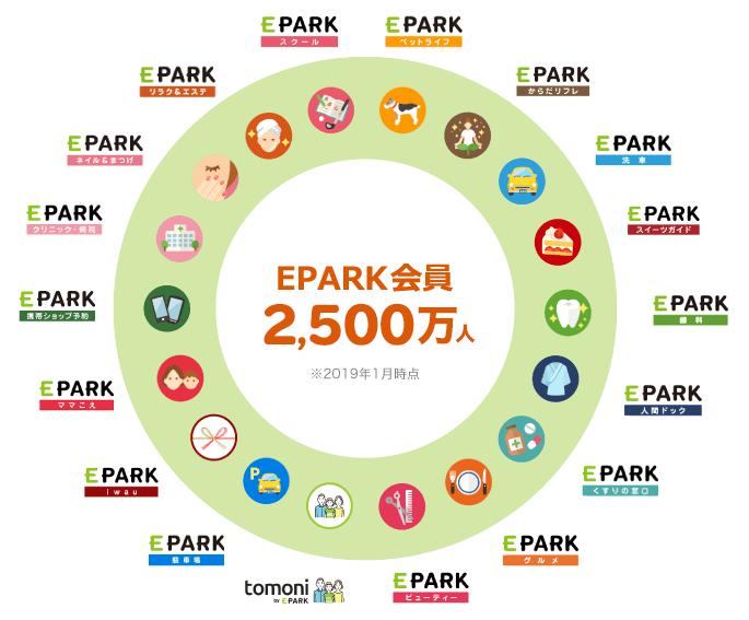 EPARK会員2,500万人